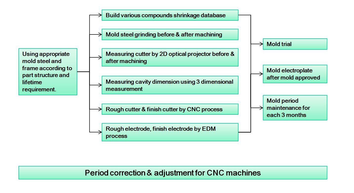 Quality Control of Injection Molding - China Injection Molding